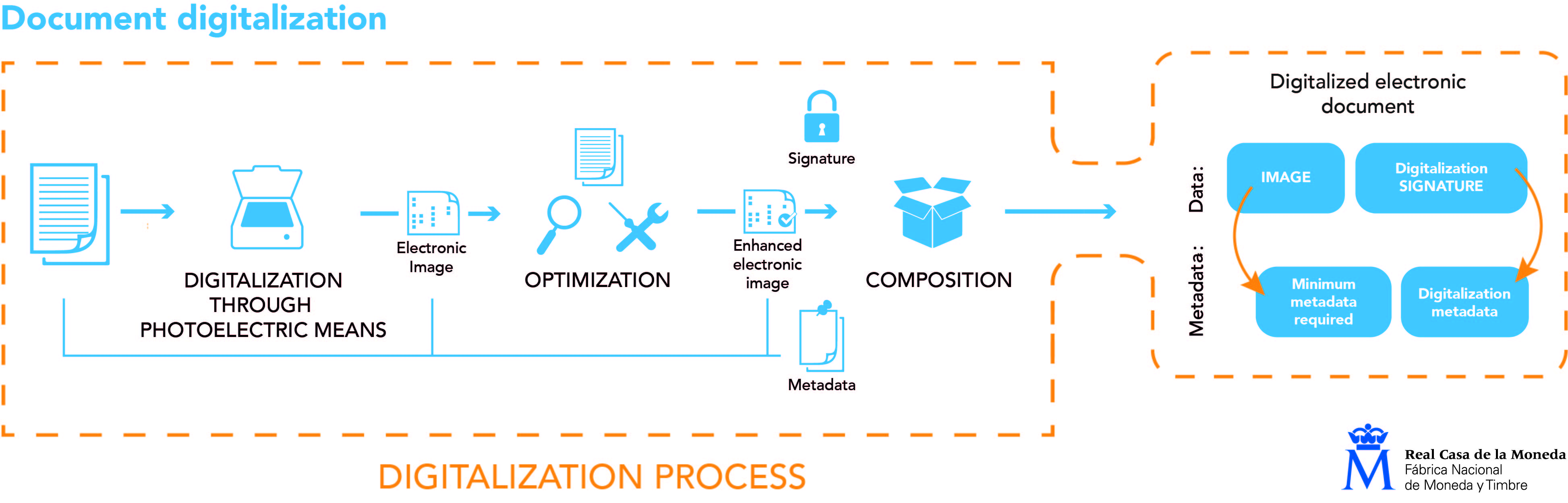Digitalization process