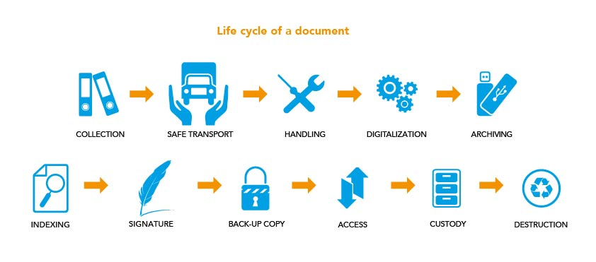 Life cycle of a document
